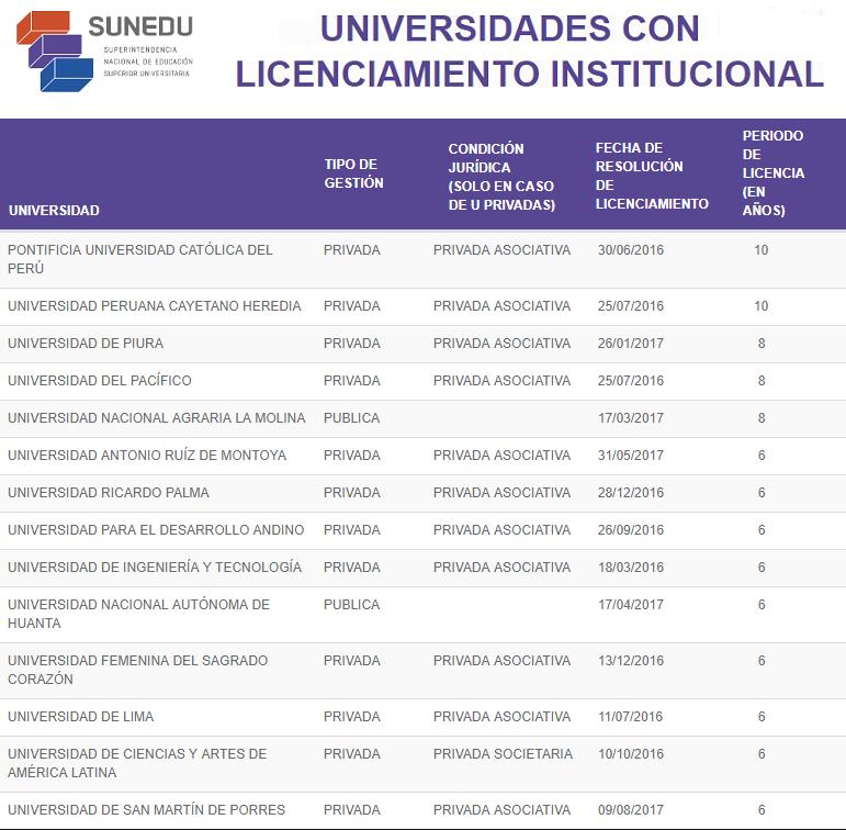 DESARROLLO PERUANO: Nuestras Universidades Ya Licenciadas (2da Parte)